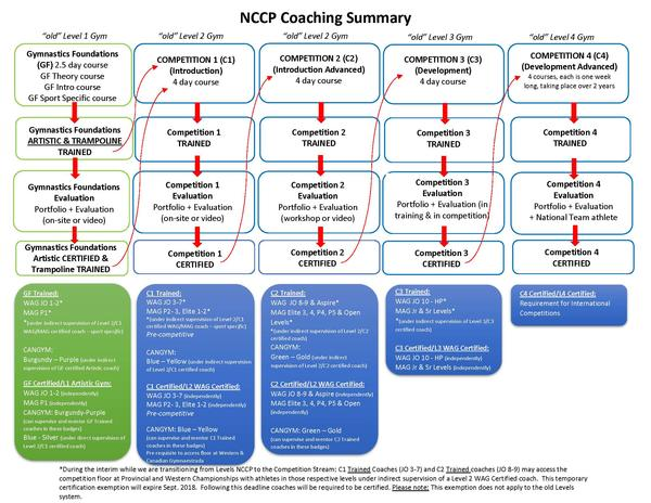 NCCP Summary - Revised October 19, 2017